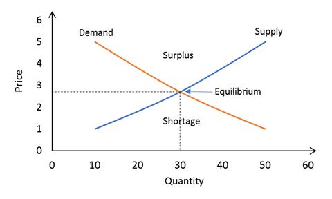 Understanding Overcapacity – Supply vs Demand – European