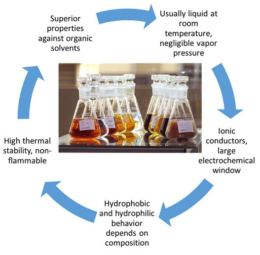 Ionic Liquids and their properties [2]