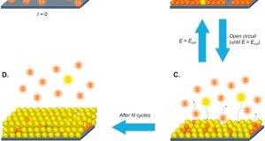 Selective recovery of gold with novel electrochemical method