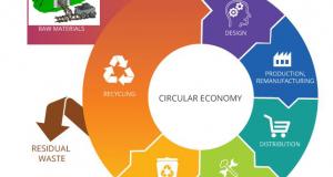 Circular economy chart [1]