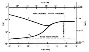 Figure 4: Thermal plasma vs non-thermal plasma [6]