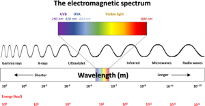 Figure 2- Electromagnetic spectrum [3]