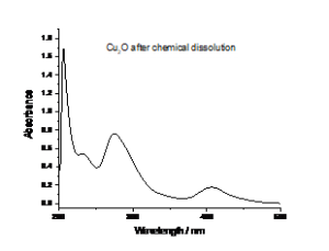 Figure 3- UV - Vis spectra of Cu2O after dissolution in Ethaline 200