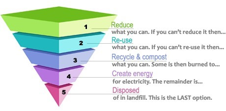 Figure 2. Waste hierarchy pyramid (source: https://www2.le.ac.uk)