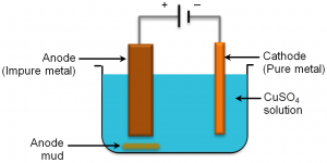 Figure 2: Simplified diagram of copper electro-refining cell (Image obtained from www.funscience.in )