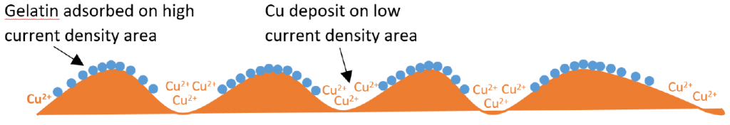 Figure 4: Levelling effect of gelatin on the surface of the Cu cathode